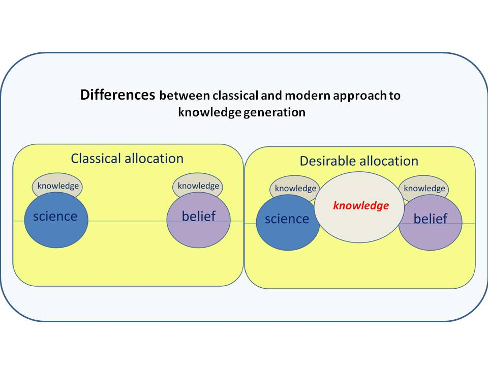 Differences between classical and modern approach to